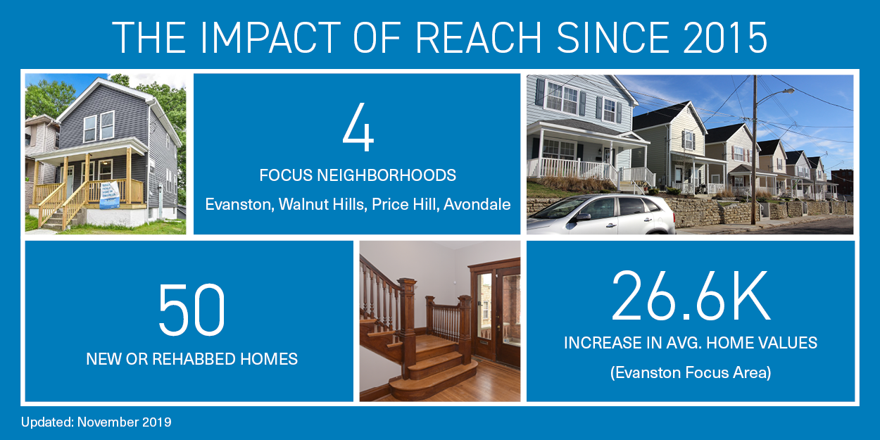 REACH Impact Graphic